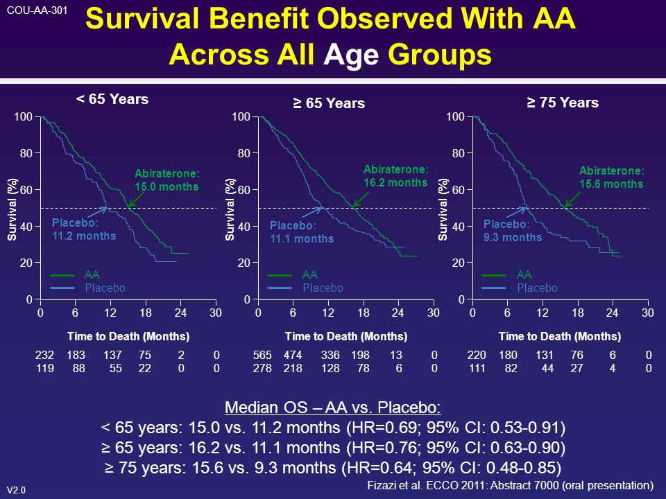 V2.0 COU-AA-301 Survival Benefit Observed With AA Across All Age Groups Median OS – AA vs. Placebo: < 65 years: 15.0 vs. 11.2 months (HR=0.69; 95% CI: