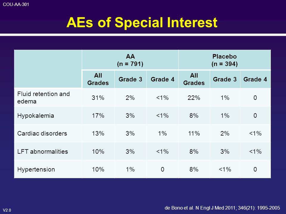 V2.0 COU-AA-301 AEs of Special Interest de Bono et al. N Engl J Med 2011; 346(21): 1995-2005 AA (n = 791) Placebo (n = 394) All Grades Grade 3Grade 4
