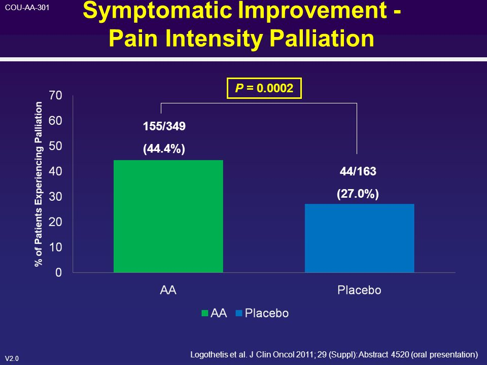 V2.0 COU-AA-301 Symptomatic Improvement - Pain Intensity Palliation Logothetis et al. J Clin Oncol 2011; 29 (Suppl): Abstract 4520 (oral presentation)