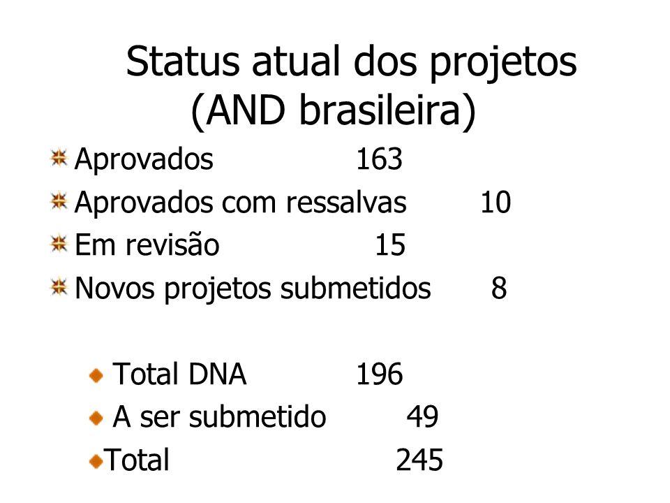Status atual dos projetos (AND brasileira) Aprovados 163 Aprovados com ressalvas 10 Em revisão 15 Novos projetos submetidos 8 Total DNA 196 A ser subm