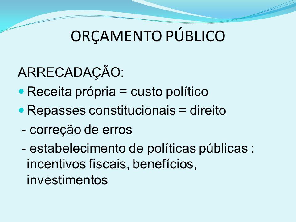 ORÇAMENTO PÚBLICO ARRECADAÇÃO: Receita própria = custo político Repasses constitucionais = direito - correção de erros - estabelecimento de políticas