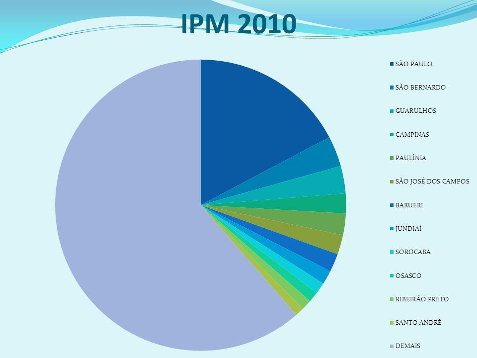 IPM 2010