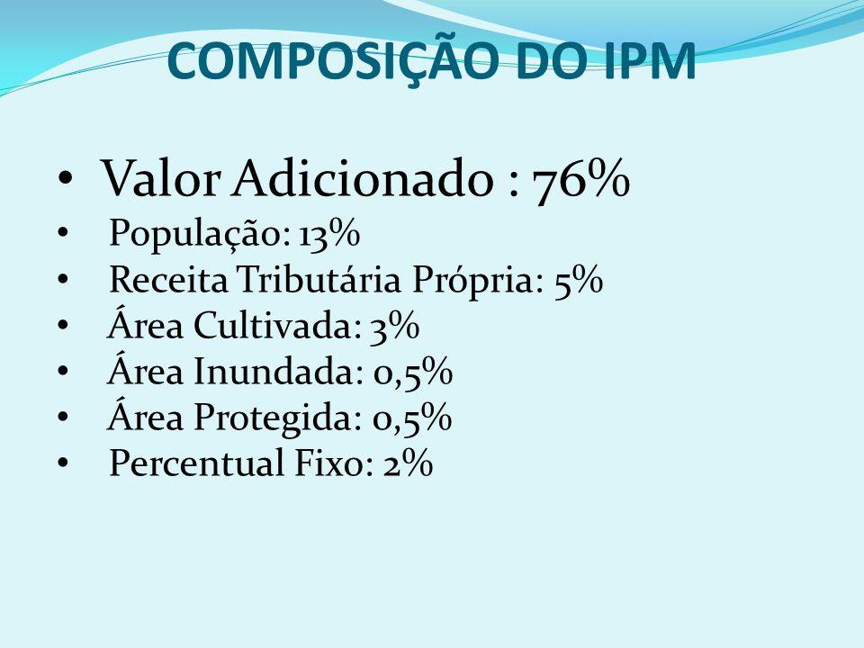 Valor Adicionado : 76% População: 13% Receita Tributária Própria: 5% Área Cultivada: 3% Área Inundada: 0,5% Área Protegida: 0,5% Percentual Fixo: 2% C
