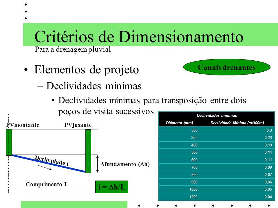 Critérios de Dimensionamento Elementos de projeto –Declividades mínimas Declividades mínimas para transposição entre dois poços de visita sucessivos P