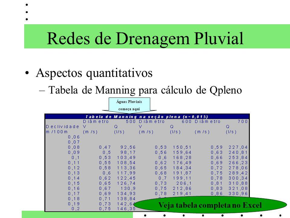 Redes de Drenagem Pluvial Aspectos quantitativos –Tabela de Manning para cálculo de Qpleno Veja tabela completa no Excel Águas Pluviais começa aqui