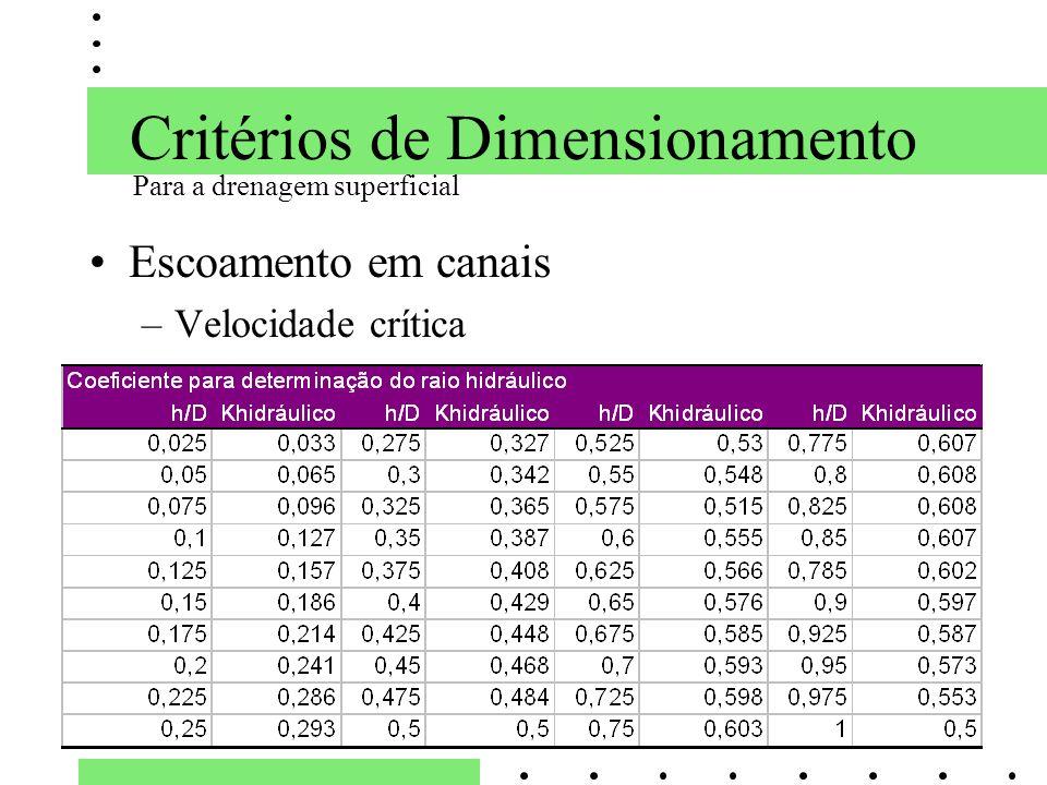 Critérios de Dimensionamento Escoamento em canais –Velocidade crítica Para a drenagem superficial