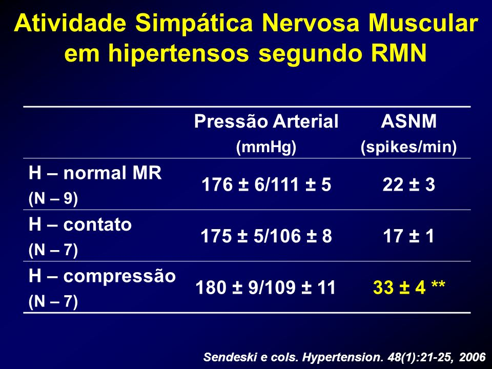 Atividade Simpática Nervosa Muscular em hipertensos segundo RMN Pressão Arterial (mmHg) ASNM (spikes/min) H – normal MR (N – 9) 176 ± 6/111 ± 522 ± 3