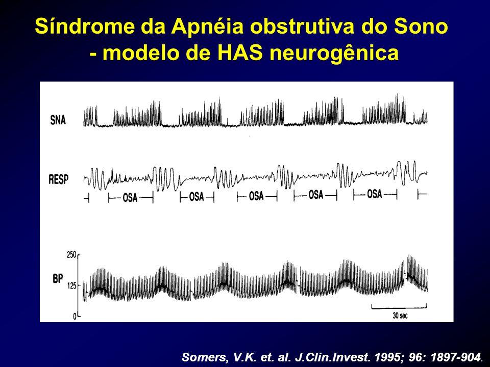 Somers, V.K. et. al. J.Clin.Invest. 1995; 96: 1897-904. Síndrome da Apnéia obstrutiva do Sono - modelo de HAS neurogênica