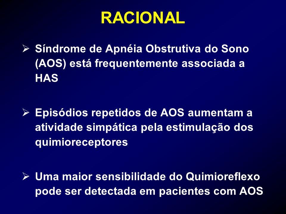 RACIONAL Síndrome de Apnéia Obstrutiva do Sono (AOS) está frequentemente associada a HAS Episódios repetidos de AOS aumentam a atividade simpática pel