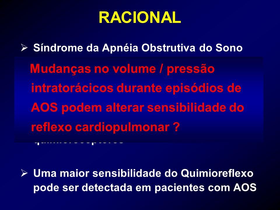 RACIONAL Síndrome da Apnéia Obstrutiva do Sono (AOS) está frequentemente associada a HAS Episódios repetidos de AOS aumentam a atividade simpática pel