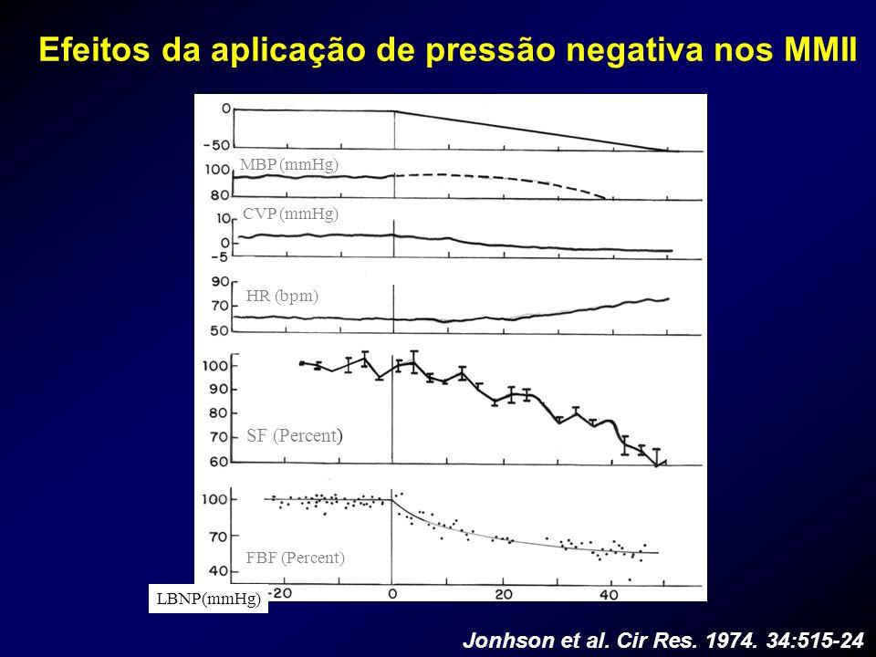 Efeitos da aplicação de pressão negativa nos MMII Jonhson et al. Cir Res. 1974. 34:515-24 LBNP(mmHg) MBP (mmHg) CVP (mmHg) HR (bpm) SF (Percent) FBF (