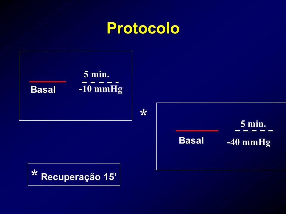 * Recuperação 15 Protocolo -40 mmHg Basal * -10 mmHg 5 min.