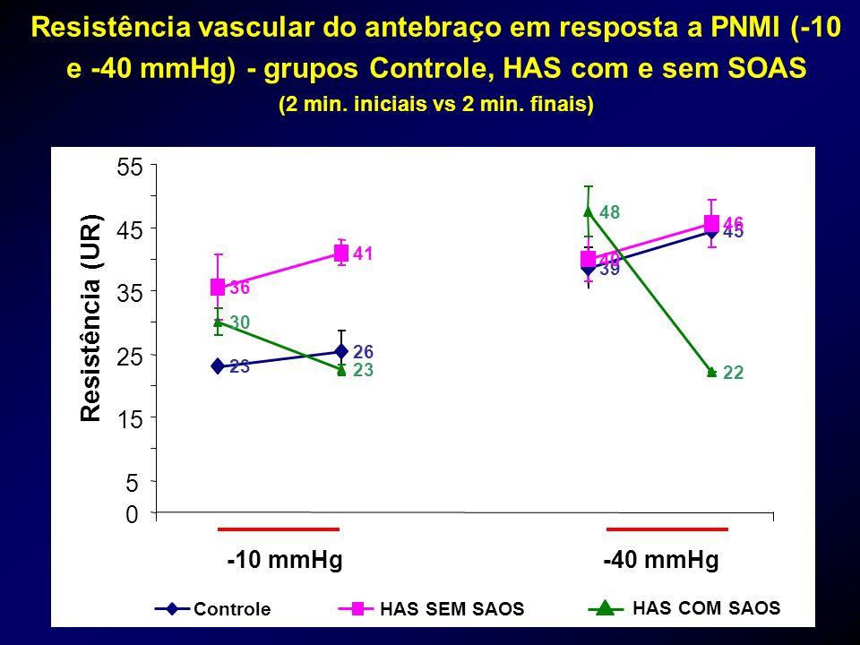 Resistência vascular do antebraço em resposta a PNMI (-10 e -40 mmHg) - grupos Controle, HAS com e sem SOAS (2 min. iniciais vs 2 min. finais)