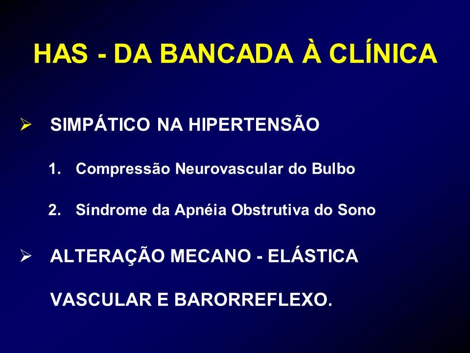 HAS - DA BANCADA À CLÍNICA SIMPÁTICO NA HIPERTENSÃO 1.Compressão Neurovascular do Bulbo 2.Síndrome da Apnéia Obstrutiva do Sono ALTERAÇÃO MECANO - ELÁ