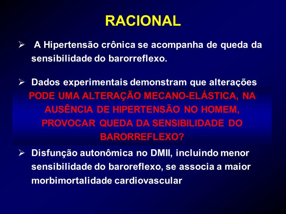 RACIONAL A Hipertensão crônica se acompanha de queda da sensibilidade do barorreflexo. Dados experimentais demonstram que alterações mecano-elásticas