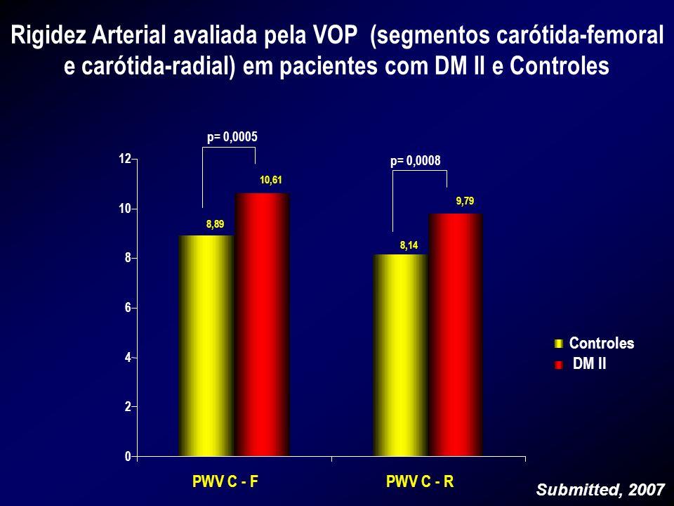 Rigidez Arterial avaliada pela VOP (segmentos carótida-femoral e carótida-radial) em pacientes com DM II e Controles 10,61 9,79 8,89 8,14 0 2 4 6 8 10
