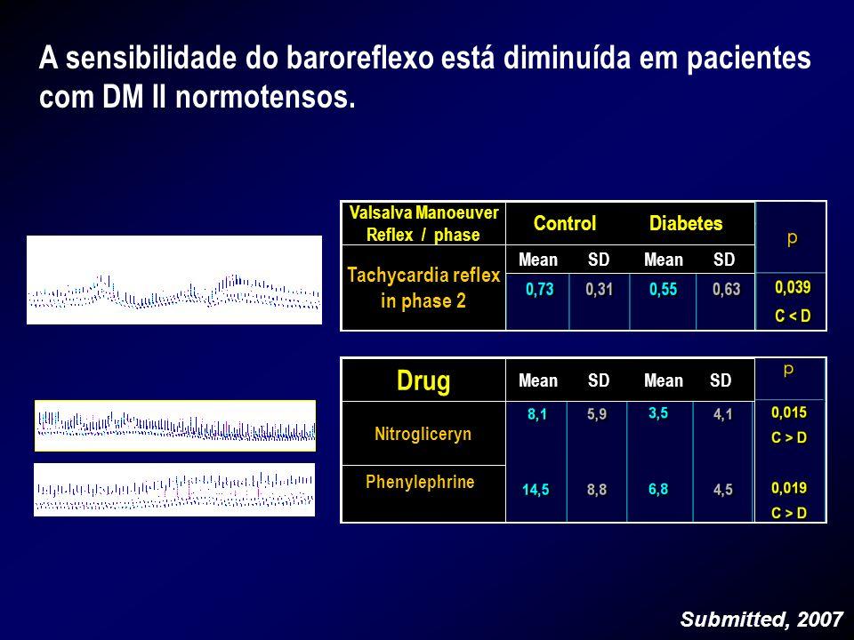 A sensibilidade do baroreflexo está diminuída em pacientes com DM II normotensos. Valsalva Manoeuver Reflex / phase Tachycardia reflex in phase 2 Drug
