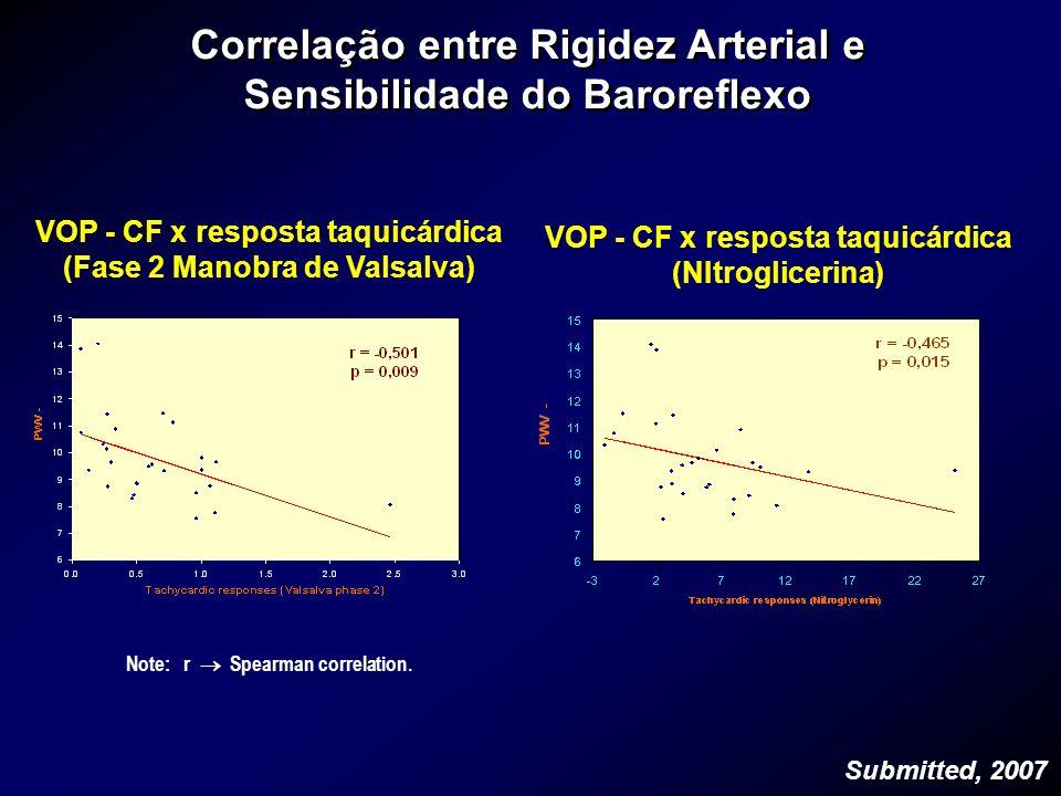 Correlação entre Rigidez Arterial e Sensibilidade do Baroreflexo Correlação entre Rigidez Arterial e Sensibilidade do Baroreflexo Note: r Spearman cor