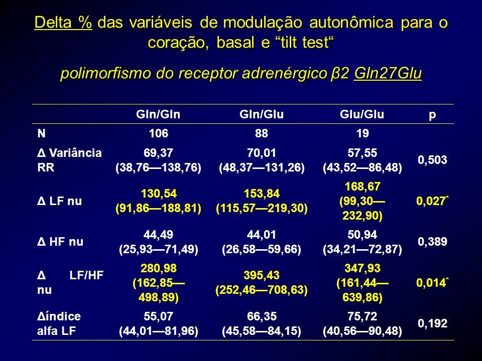 Delta % das variáveis de modulação autonômica para o coração, basal e tilt test polimorfismo do receptor adrenérgico β2 Gln27Glu Gln/GlnGln/GluGlu/Glu