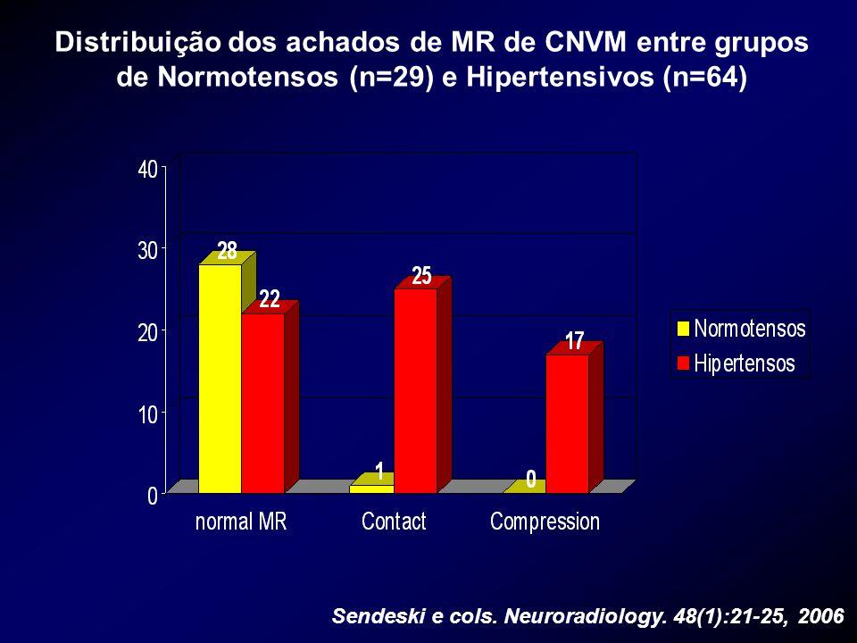 Distribuição dos achados de MR de CNVM entre grupos de Normotensos (n=29) e Hipertensivos (n=64) Sendeski e cols. Neuroradiology. 48(1):21-25, 2006