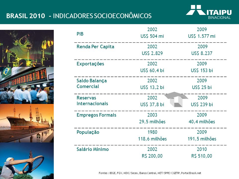 BRASIL 2010 - INDICADORES SOCIOECONÔMICOS Fontes : IBGE, FGV, MDIC/Secex, Banco Central, MET/SPPE/CGETIP, Portal Brasil.net PIB 2002 US$ 504 mi 2009 U