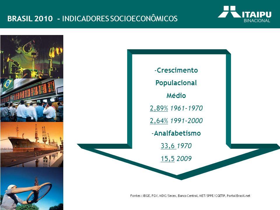 -Crescimento Populacional Médio 2,89% 1961-1970 2,64% 1991-2000 -Analfabetismo 33,6 1970 15,5 2009 Fontes : IBGE, FGV, MDIC/Secex, Banco Central, MET/
