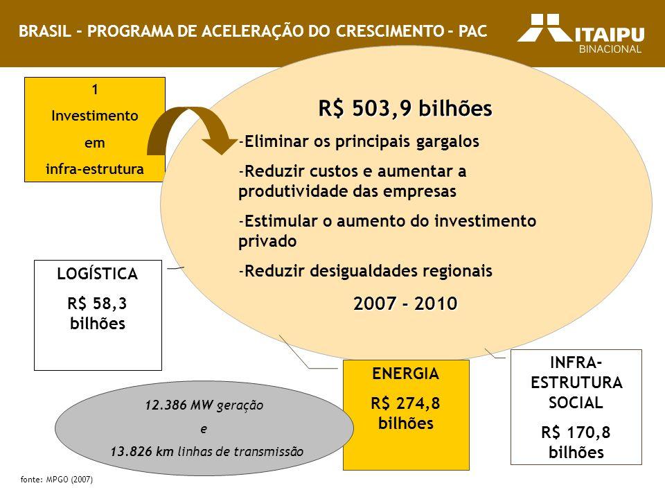 BRASIL - PROGRAMA DE ACELERAÇÃO DO CRESCIMENTO - PAC 1 Investimento em infra-estrutura R$ 503,9 bilhões -Eliminar os principais gargalos -Reduzir cust