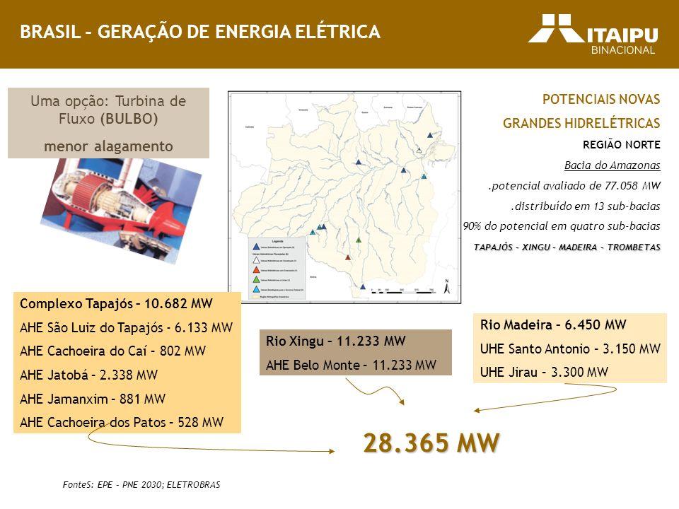 FonteS: EPE – PNE 2030; ELETROBRAS Rio Madeira – 6.450 MW UHE Santo Antonio – 3.150 MW UHE Jirau – 3.300 MW Complexo Tapajós – 10.682 MW AHE São Luiz