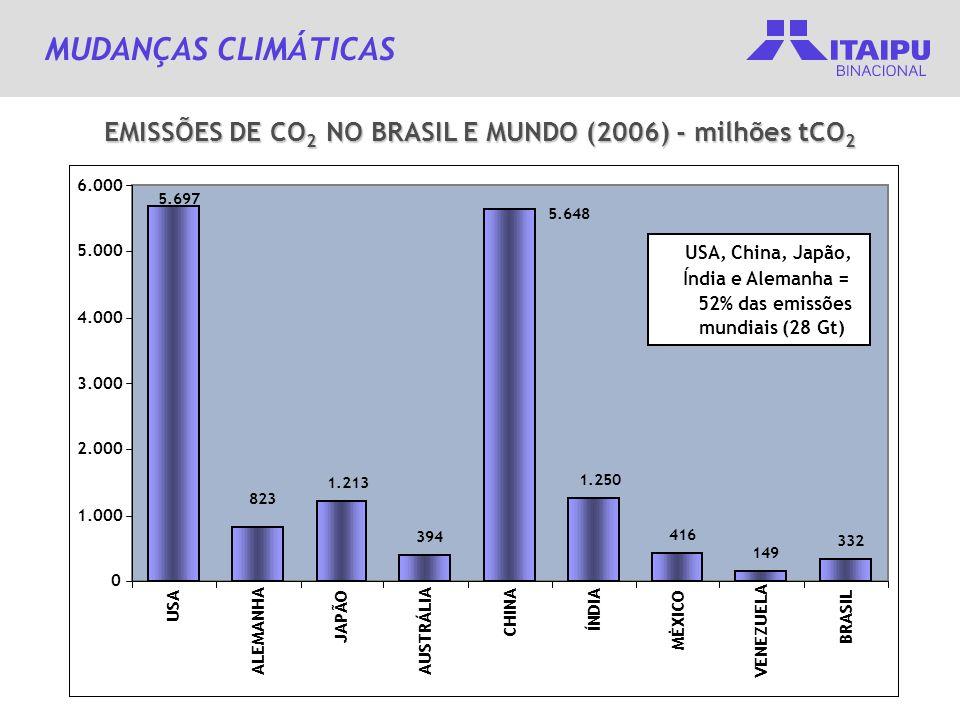 EMISSÕES DE CO 2 NO BRASIL E MUNDO (2006) - milhões tCO 2 Mudanças Climáticas - o retrato da realidade MUDANÇAS CLIMÁTICAS