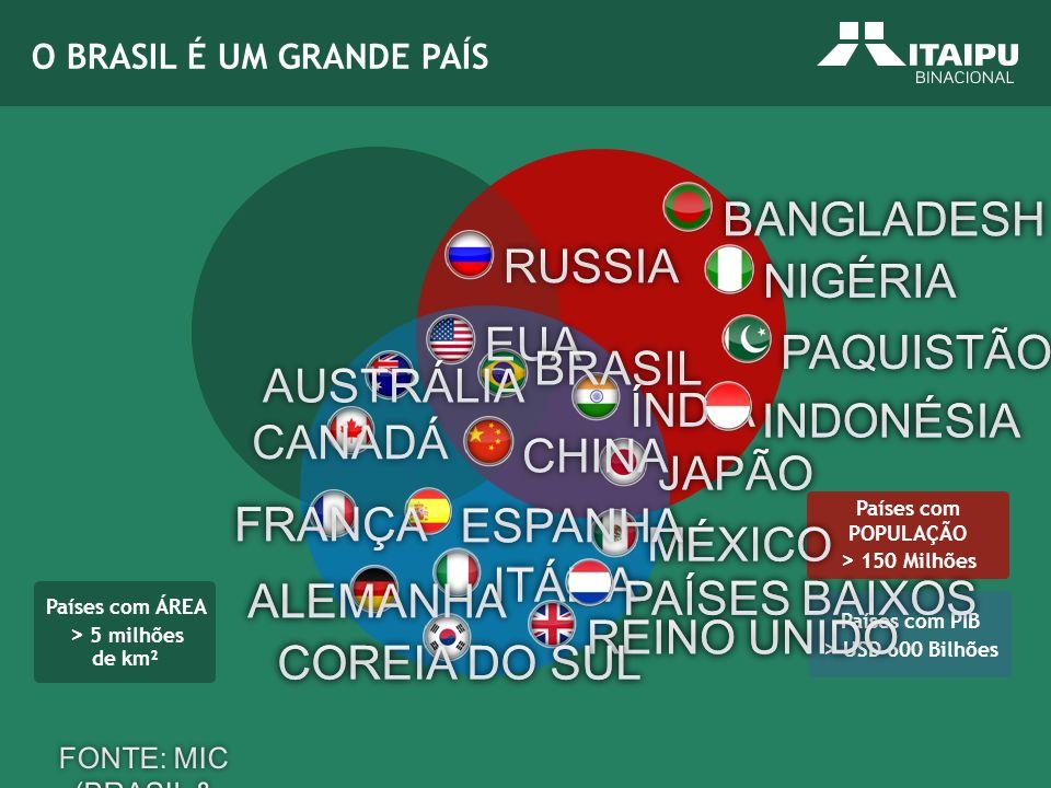 Países com PIB > USD 600 Bilhões Países com POPULAÇÃO > 150 Milhões Países com ÁREA > 5 milhões de km² O BRASIL É UM GRANDE PAÍS