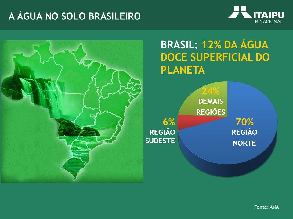 BRASIL: 12% DA ÁGUA DOCE SUPERFICIAL DO PLANETA 24% DEMAIS REGIÕES 70% REGIÃO NORTE 6% REGIÃO SUDESTE Fonte: ANA A ÁGUA NO SOLO BRASILEIRO