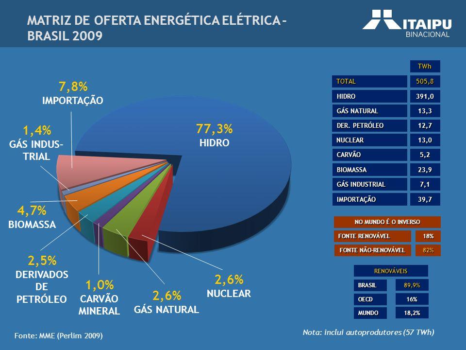535.870 BARRIS DE PETRÓLEO/DIA* OU 47 MILHÕES m³ DE GÁS/DIA = 1,5 GÁSBOL PRODUÇÃO DE ENERGIA EM ITAIPU 2008: 94.684.781 MWh RECORDE MUNDIAL 2009: 91.651.808 MWh USINA DE ITAIPU – PRODUÇÃO DE ENERGIA ELÉTRICA LIMPA PRODUÇÃO DE ENERGIA EM ITAIPU 2010: 54.440.086 MWh (GERAÇÃO ATÉ 01/09/2010) PRODUÇÃO DE PETRÓLEO BRASIL 1.
