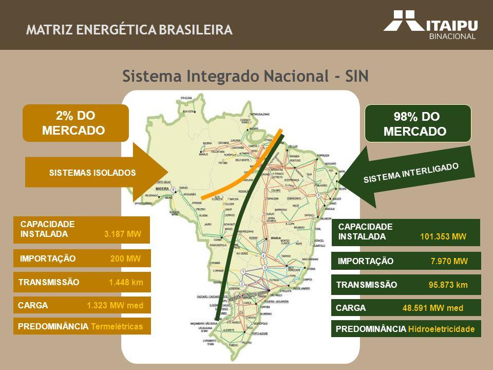 MATRIZ ENERGÉTICA BRASILEIRA CARGA 1.323 MW med PREDOMINÂNCIA Termelétricas TRANSMISSÃO 1.448 km IMPORTAÇÃO 200 MW CAPACIDADE INSTALADA 3.187 MW CARGA
