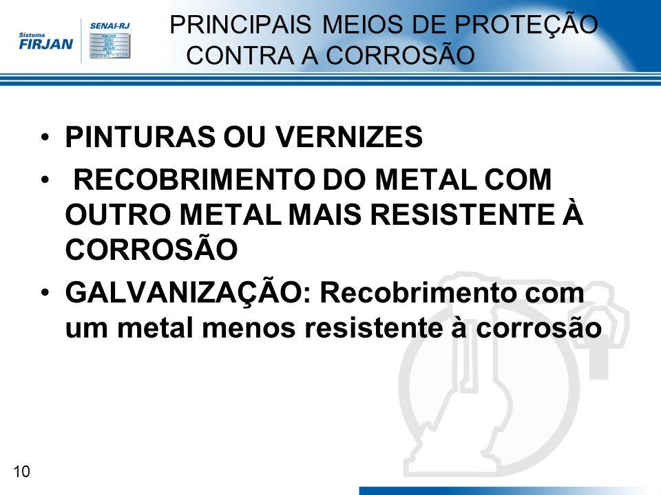 10 PRINCIPAIS MEIOS DE PROTEÇÃO CONTRA A CORROSÃO PINTURAS OU VERNIZES RECOBRIMENTO DO METAL COM OUTRO METAL MAIS RESISTENTE À CORROSÃO GALVANIZAÇÃO: Recobrimento com um metal menos resistente à corrosão
