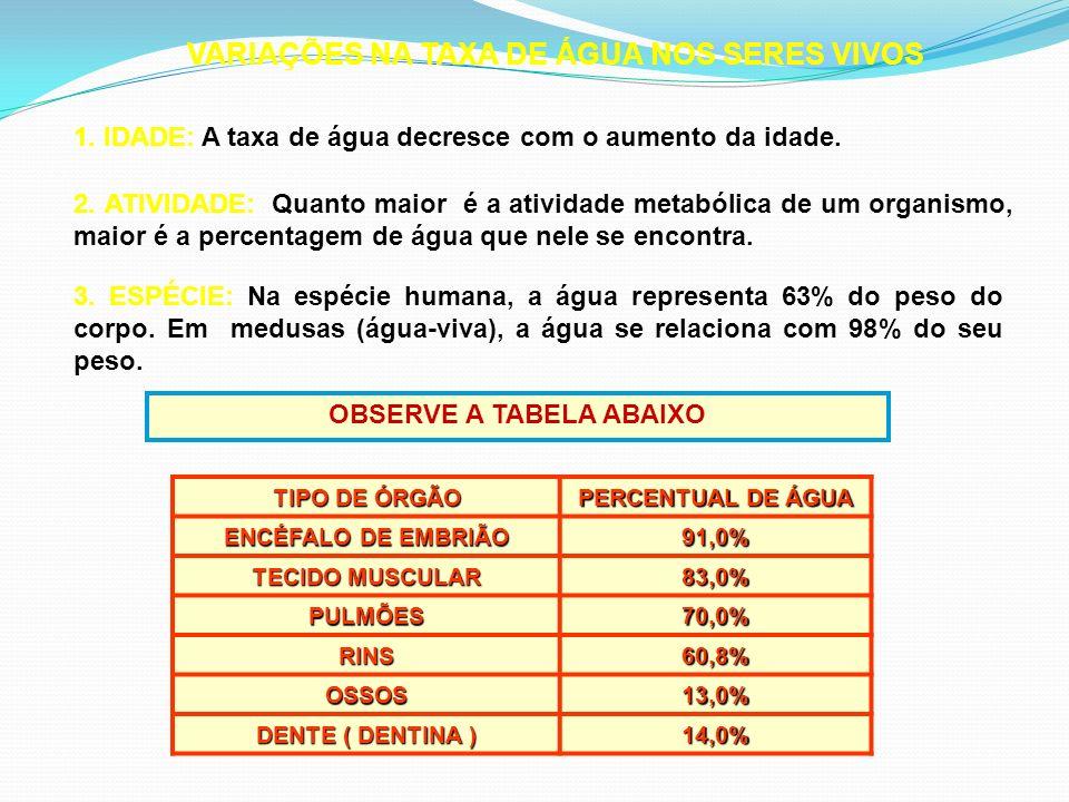 VARIAÇÕES NA TAXA DE ÁGUA NOS SERES VIVOS 1. IDADE: A taxa de água decresce com o aumento da idade. 3. ESPÉCIE: Na espécie humana, a água representa 6