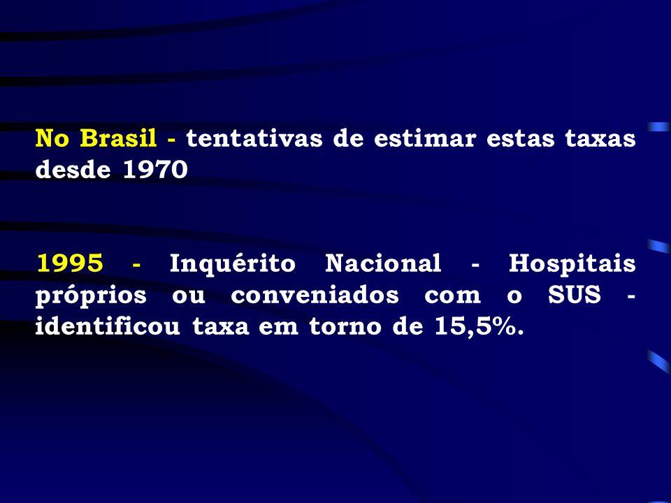 No Brasil - tentativas de estimar estas taxas desde 1970 1995 - Inquérito Nacional - Hospitais próprios ou conveniados com o SUS - identificou taxa em