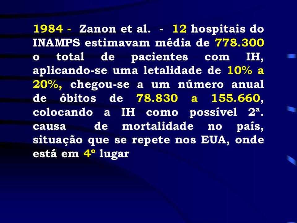 1984 - Zanon et al. - 12 hospitais do INAMPS estimavam média de 778.300 o total de pacientes com IH, aplicando-se uma letalidade de 10% a 20%, chegou-