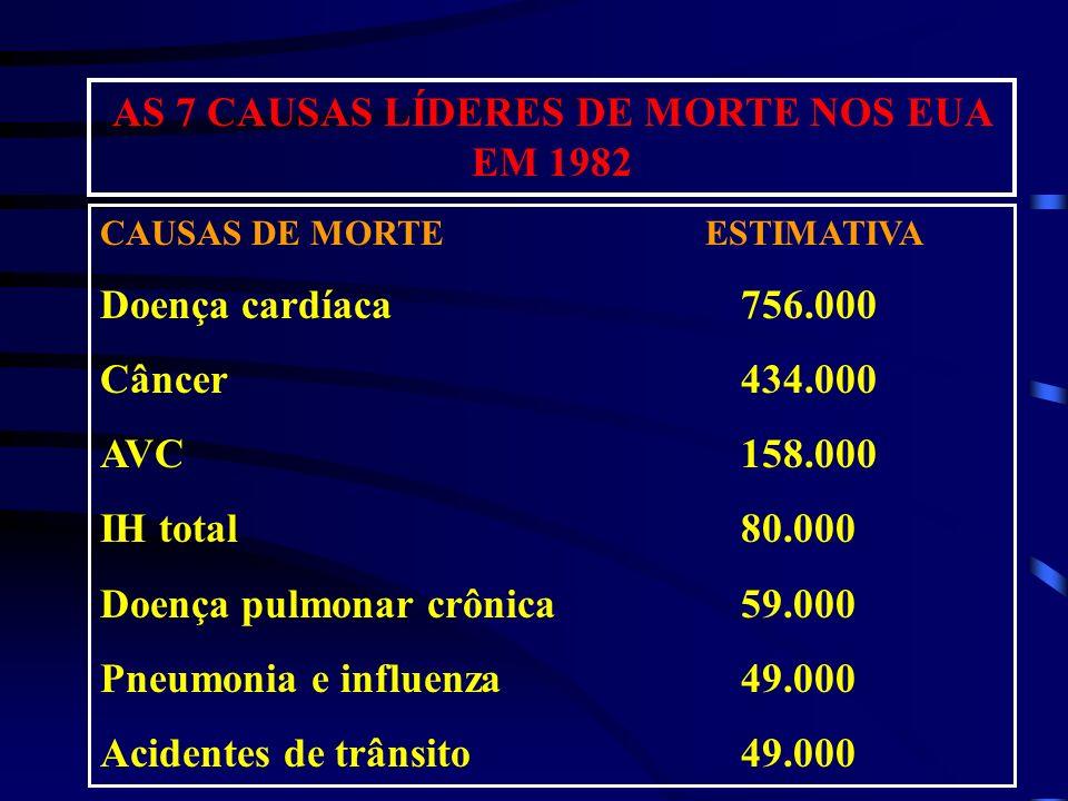AS 7 CAUSAS LÍDERES DE MORTE NOS EUA EM 1982 CAUSAS DE MORTE ESTIMATIVA Doença cardíaca756.000 Câncer434.000 AVC158.000 IH total80.000 Doença pulmonar
