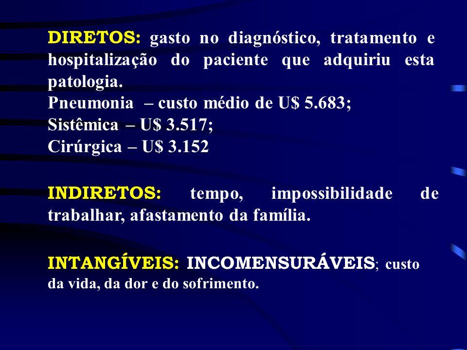 DIRETOS: gasto no diagnóstico, tratamento e hospitalização do paciente que adquiriu esta patologia. Pneumonia – custo médio de U$ 5.683; Sistêmica – U