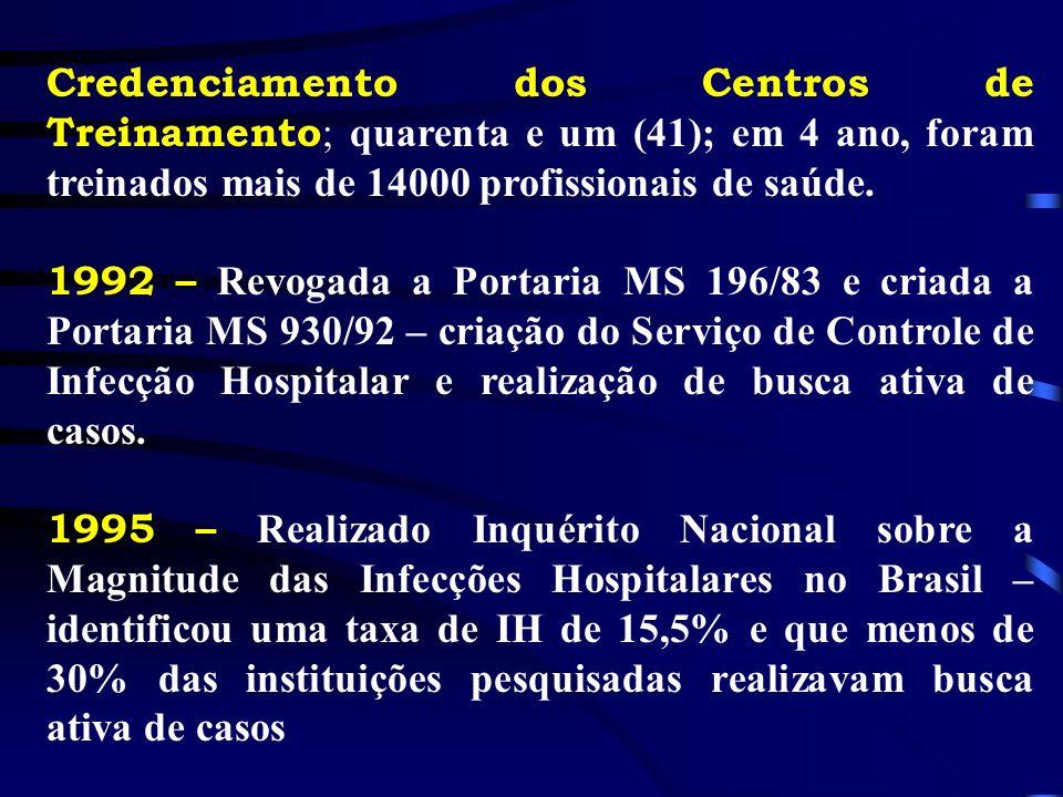 Credenciamento dos Centros de Treinamento ; quarenta e um (41); em 4 ano, foram treinados mais de 14000 profissionais de saúde. 1992 – Revogada a Port