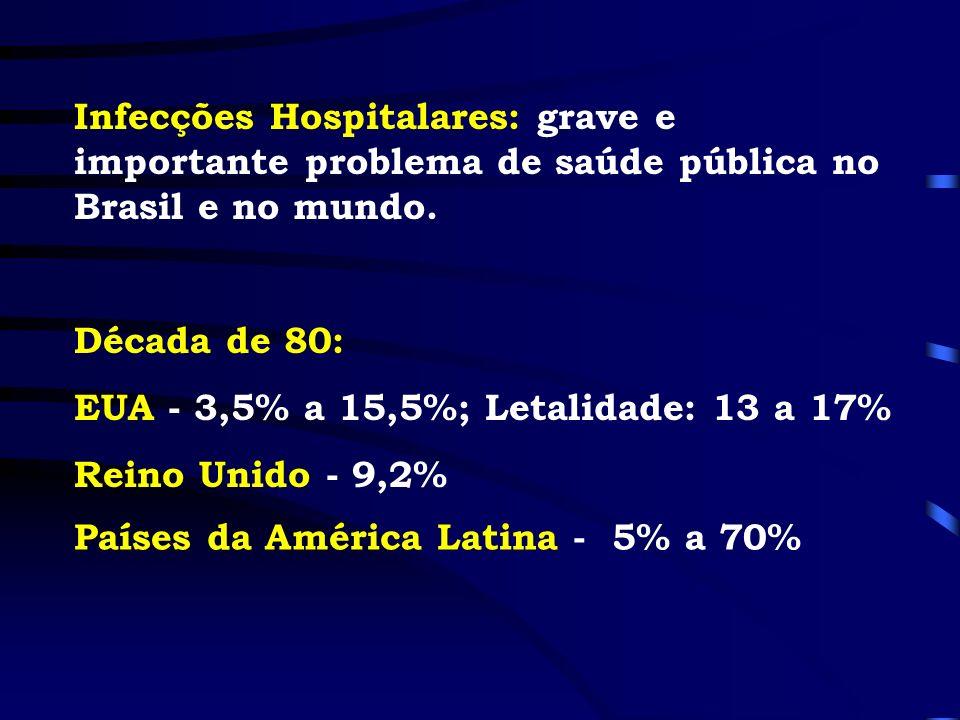 Infecções Hospitalares: grave e importante problema de saúde pública no Brasil e no mundo. Década de 80: EUA - 3,5% a 15,5%; Letalidade: 13 a 17% Rein