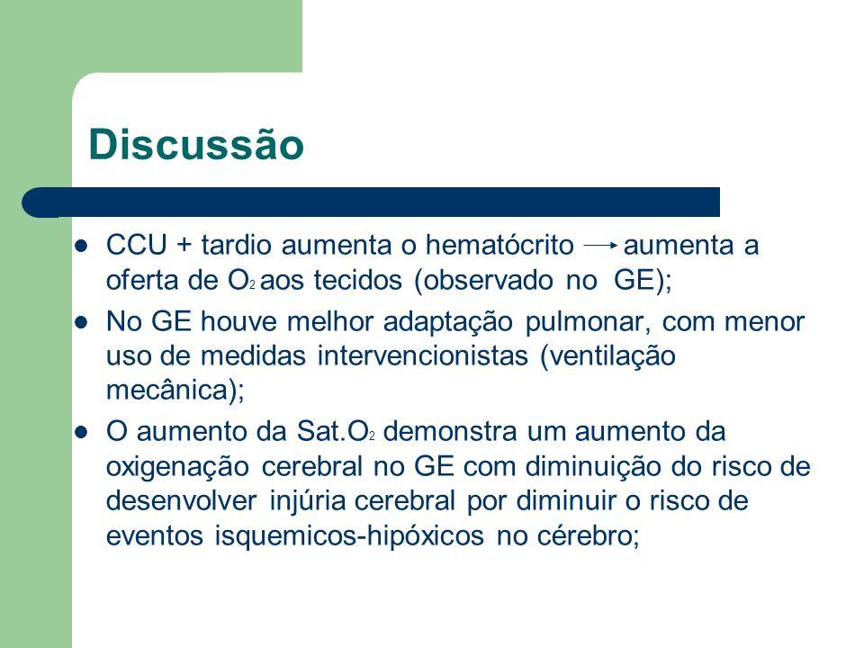 Discussão CCU + tardio aumenta o hematócrito aumenta a oferta de O 2 aos tecidos (observado no GE); No GE houve melhor adaptação pulmonar, com menor u