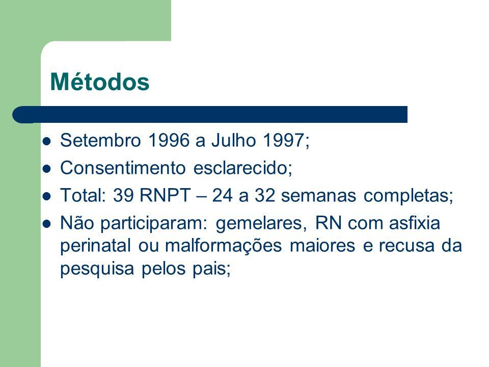 Métodos Setembro 1996 a Julho 1997; Consentimento esclarecido; Total: 39 RNPT – 24 a 32 semanas completas; Não participaram: gemelares, RN com asfixia