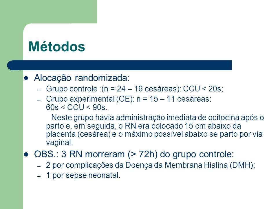 Métodos Alocação randomizada: – Grupo controle :(n = 24 – 16 cesáreas): CCU < 20s; – Grupo experimental (GE): n = 15 – 11 cesáreas: 60s < CCU < 90s. N