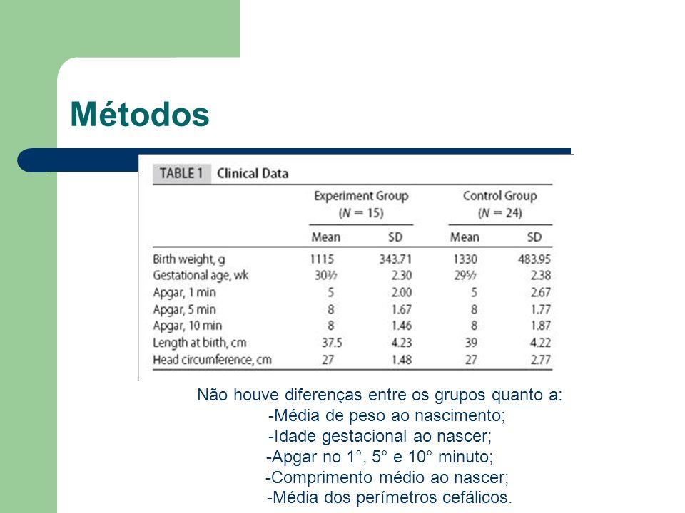Métodos Não houve diferenças entre os grupos quanto a: -Média de peso ao nascimento; -Idade gestacional ao nascer; -Apgar no 1°, 5° e 10° minuto; -Com