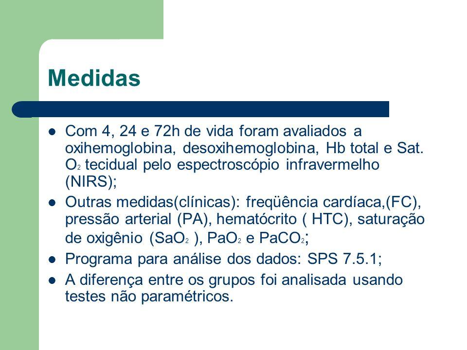 Resultados (clínicos) 12 RNs do grupo controle e 6 do experimental necessitaram de ventilação mecânica ; Estatisticamente significativo: HT (Maior no experimental – 3 momentos – 4, 24 e 72h); PA (Maior no experimental – 1 momento – 4h).