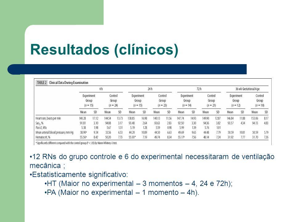 Resultados (clínicos) 12 RNs do grupo controle e 6 do experimental necessitaram de ventilação mecânica ; Estatisticamente significativo: HT (Maior no