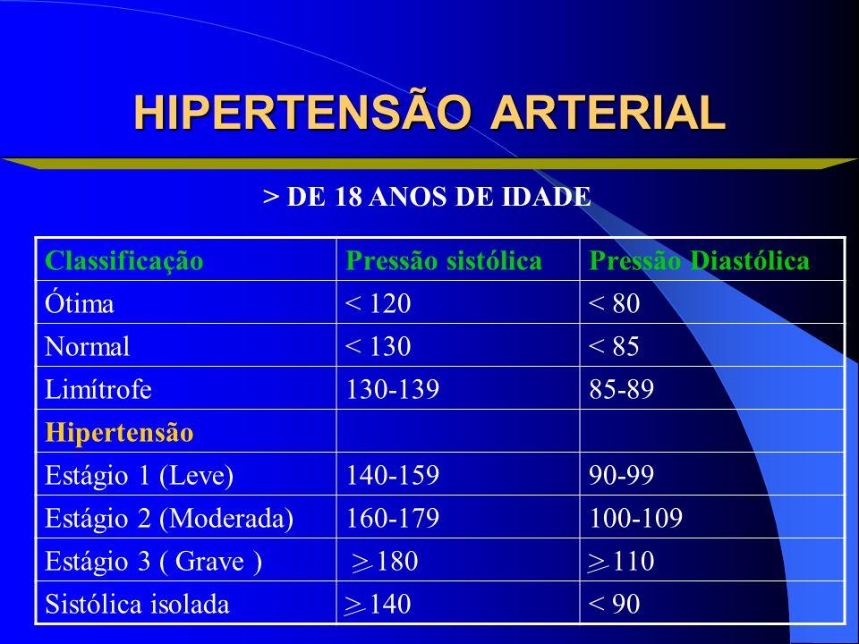 HIPERTENSÃO ARTERIAL ClassificaçãoPressão sistólicaPressão Diastólica Ótima< 120< 80 Normal< 130< 85 Limítrofe130-13985-89 Hipertensão Estágio 1 (Leve