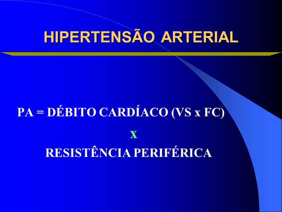 HIPERTENSÃO ARTERIAL PA = DÉBITO CARDÍACO (VS x FC) x RESISTÊNCIA PERIFÉRICA