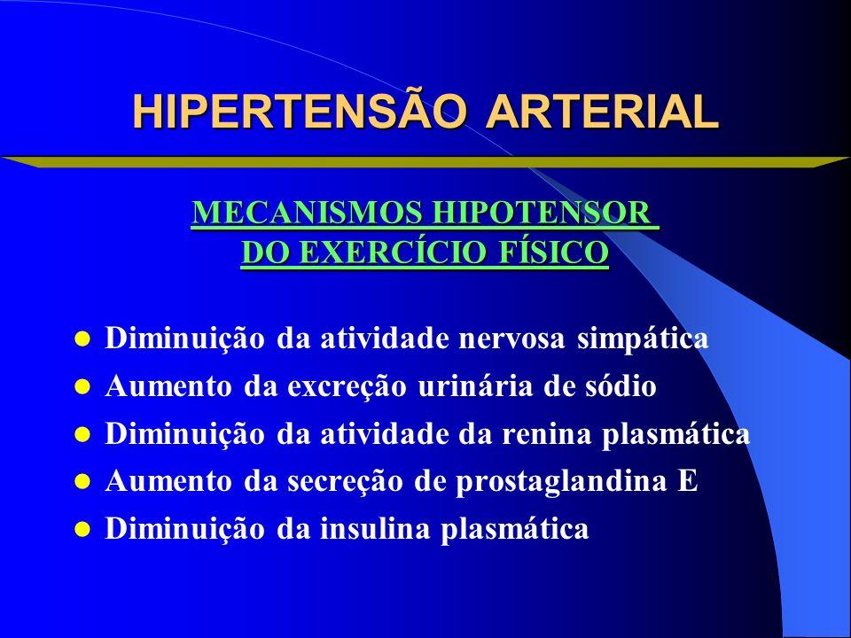 HIPERTENSÃO ARTERIAL Diminuição da atividade nervosa simpática Aumento da excreção urinária de sódio Diminuição da atividade da renina plasmática Aume